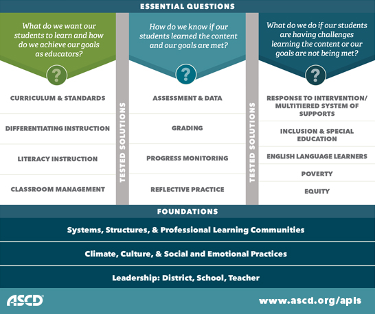 ASCD Professional Learning Services Methodology Infographic
