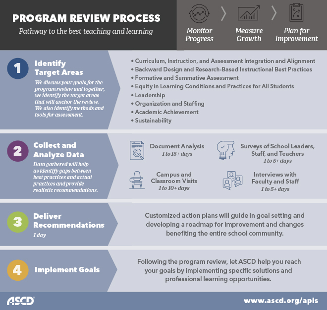 ASCD Professional Learning Services Program Review Process Infographic